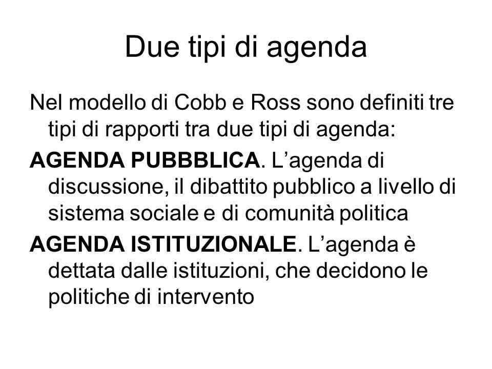 Due tipi di agenda Nel modello di Cobb e Ross sono definiti tre tipi di rapporti tra due tipi di agenda: AGENDA PUBBBLICA. Lagenda di discussione, il