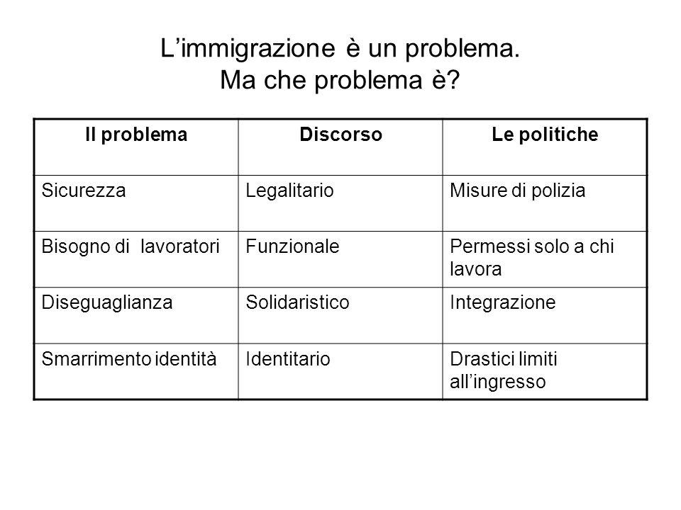 Limmigrazione è un problema. Ma che problema è? Il problemaDiscorsoLe politiche SicurezzaLegalitarioMisure di polizia Bisogno di lavoratoriFunzionaleP