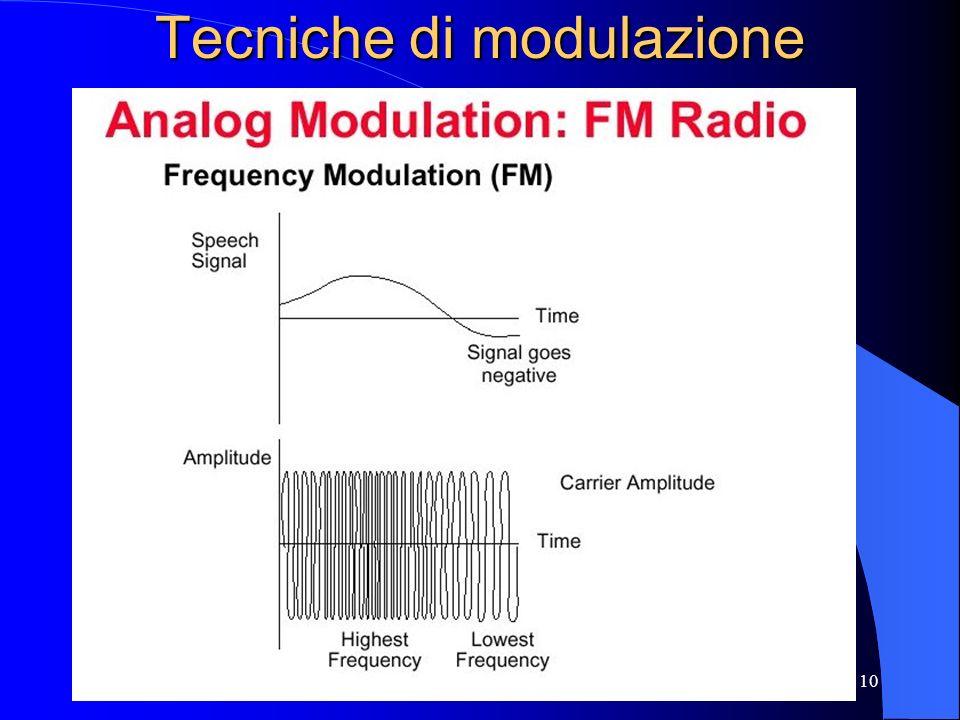 10 Tecniche di modulazione