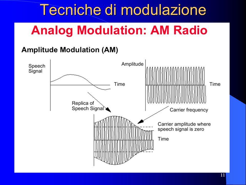 11 Tecniche di modulazione