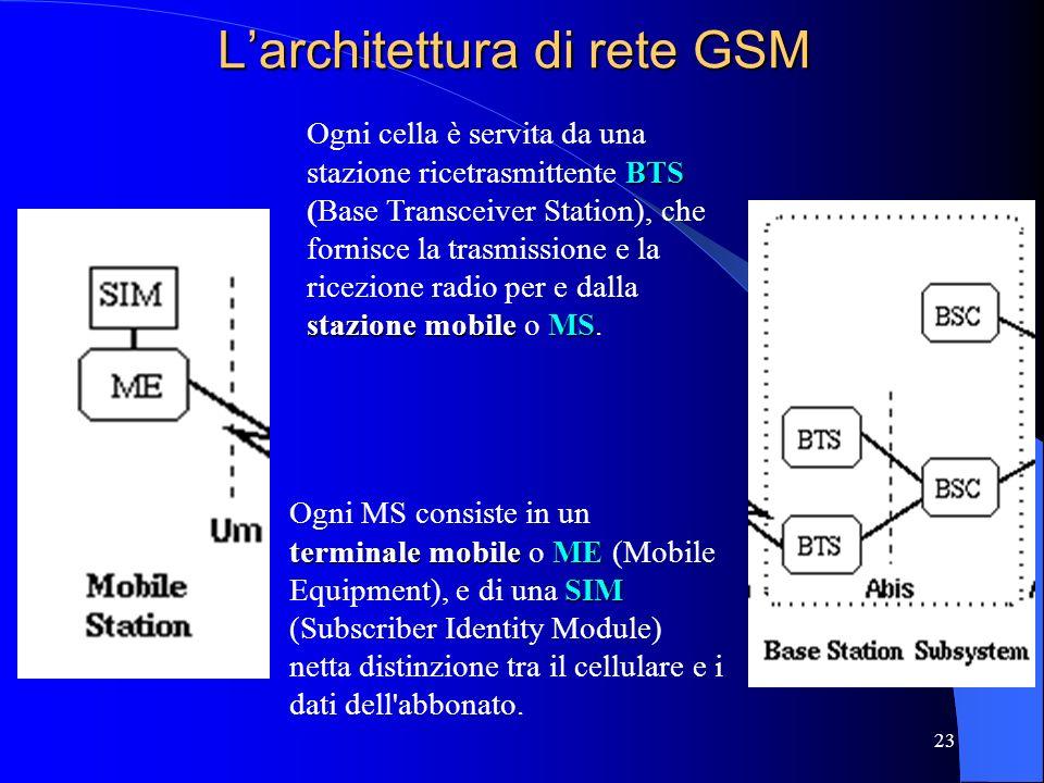 23 Larchitettura di rete GSM terminale mobileME SIM Ogni MS consiste in un terminale mobile o ME (Mobile Equipment), e di una SIM (Subscriber Identity Module) netta distinzione tra il cellulare e i dati dell abbonato.
