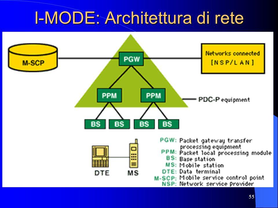 55 I-MODE: Architettura di rete
