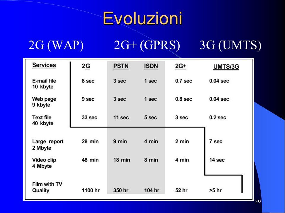 59Evoluzioni 2G (WAP)2G+ (GPRS)3G (UMTS)