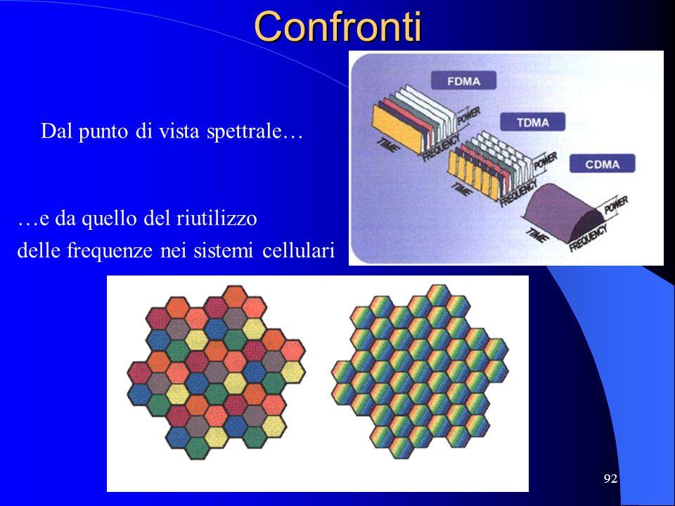 92Confronti Dal punto di vista spettrale… …e da quello del riutilizzo delle frequenze nei sistemi cellulari