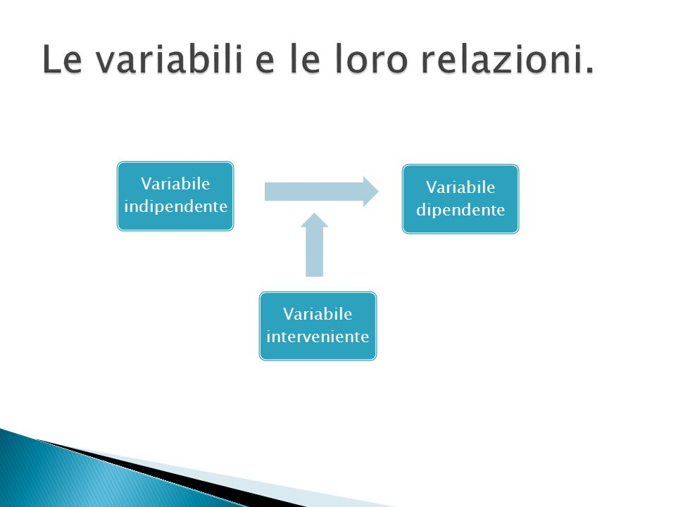 Variabile indipendente Variabile interveniente Variabile dipendente
