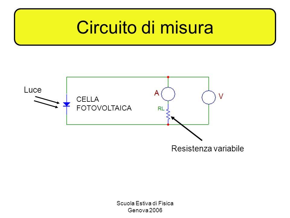 Scuola Estiva di Fisica Genova 2006 Circuito di misura Luce CELLA FOTOVOLTAICA Resistenza variabile