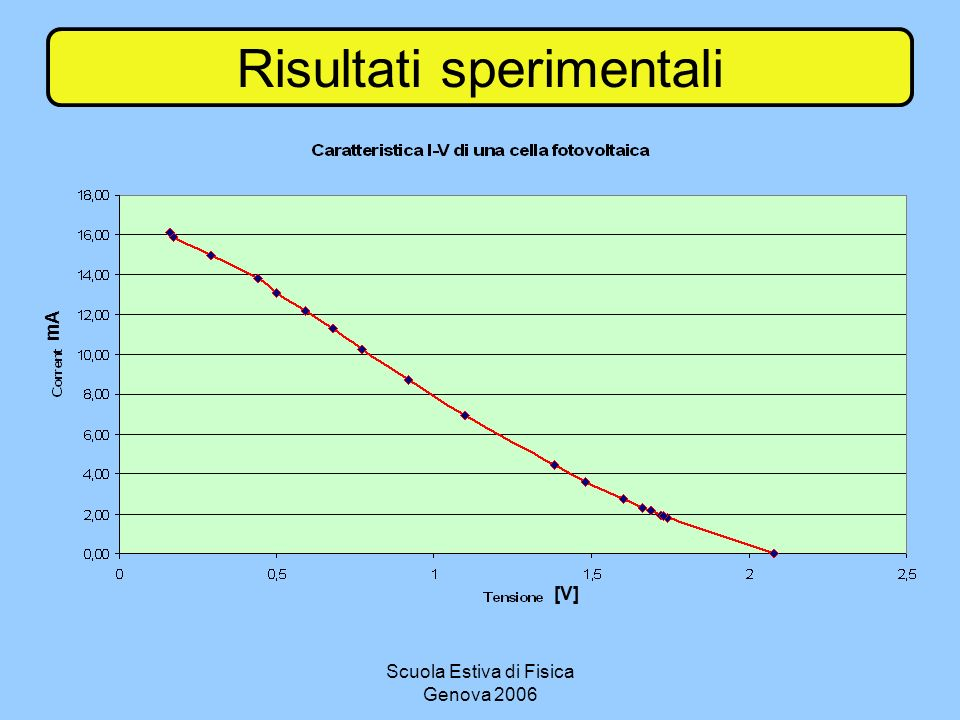Scuola Estiva di Fisica Genova 2006 Risultati sperimentali mA [V]