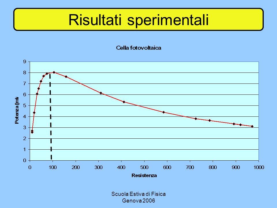Scuola Estiva di Fisica Genova 2006 Risultati sperimentali
