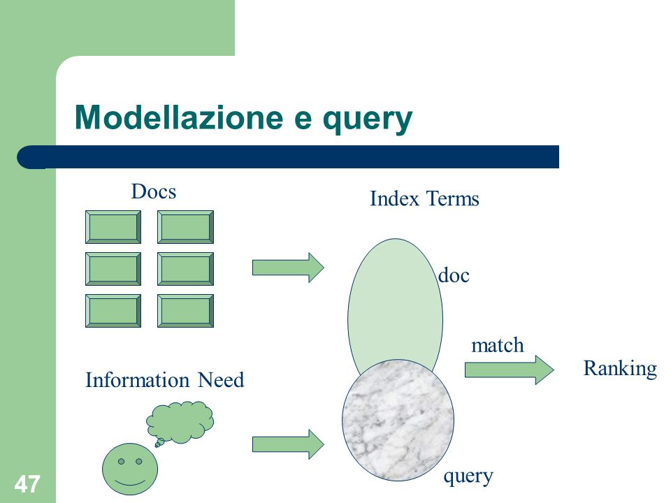 47 Modellazione e query Docs Information Need Index Terms doc query Ranking match
