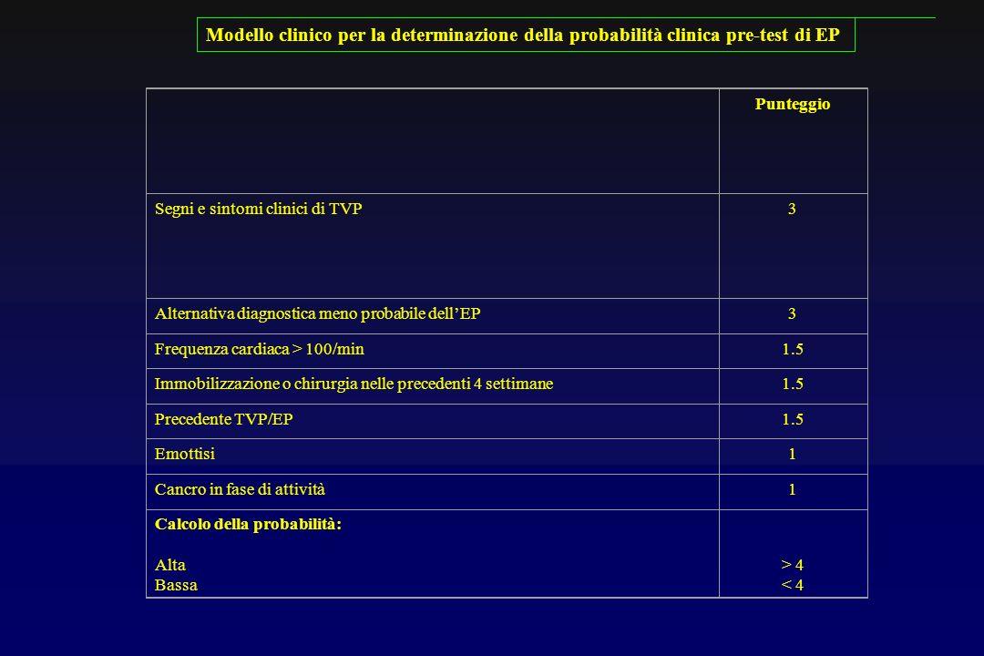Punteggio Segni e sintomi clinici di TVP3 Alternativa diagnostica meno probabile dellEP3 Frequenza cardiaca > 100/min1.5 Immobilizzazione o chirurgia