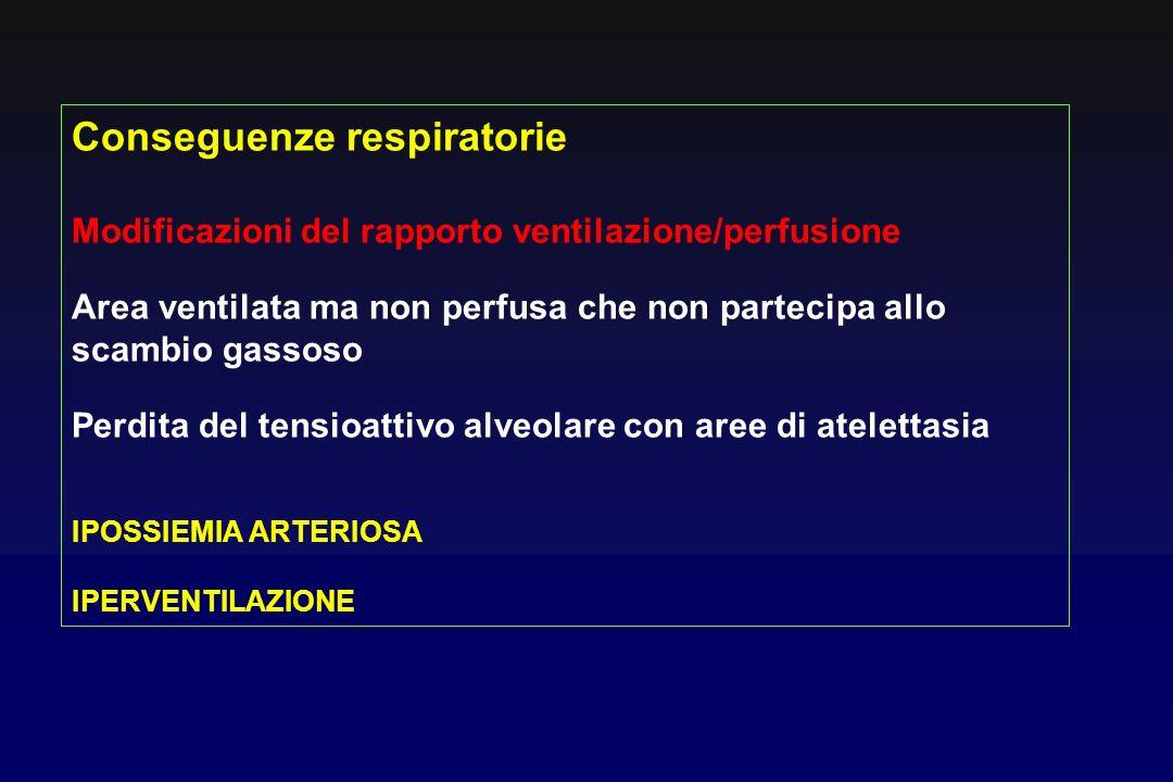 Conseguenze respiratorie Modificazioni del rapporto ventilazione/perfusione Area ventilata ma non perfusa che non partecipa allo scambio gassoso Perdi
