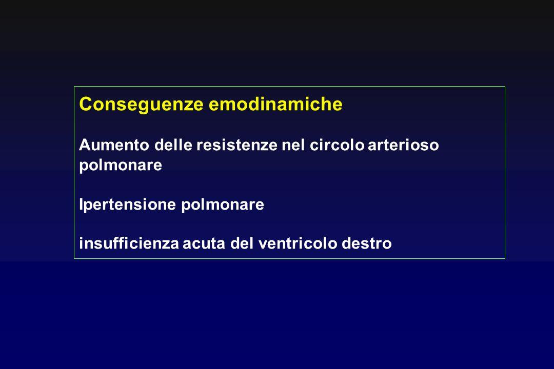 Conseguenze emodinamiche Aumento delle resistenze nel circolo arterioso polmonare Ipertensione polmonare insufficienza acuta del ventricolo destro