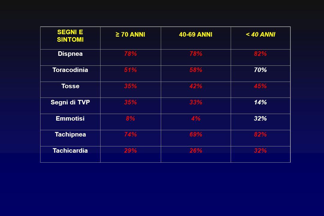 SEGNI E SINTOMI 70 ANNI40-69 ANNI< 40 ANNI Dispnea78% 82% Toracodinia51%58%70% Tosse35%42%45% Segni di TVP35%33%14% Emmotisi8%4%32% Tachipnea74%69%82% Tachicardia29%26%32%