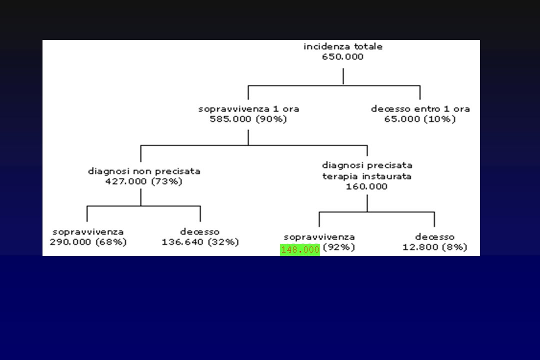 Dispnea improvvisa, non giustificata dal reperto obiettivo toracico inadeguato o assente Dolore precordiale violento a colpo di pugnale , oppressivo, accompagnato a senso di angoscia, o dolore epigastrico) Sincope Tachicardia Tachipnea con iperpnea Tosse Venostasi giugulare Cianosi Shock circolatorio Arresto cardiaco (dissociazione elettromeccanica) Emottisi, dolore toracico puntorio di tipo pleuritico, febbre se si sviluppa infarto polmonare.