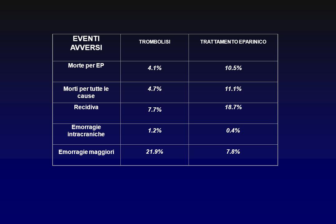EVENTI AVVERSI TROMBOLISITRATTAMENTO EPARINICO Morte per EP 4.1%10.5% Morti per tutte le cause 4.7%11.1% Recidiva 7.7% 18.7% Emorragie intracraniche 1