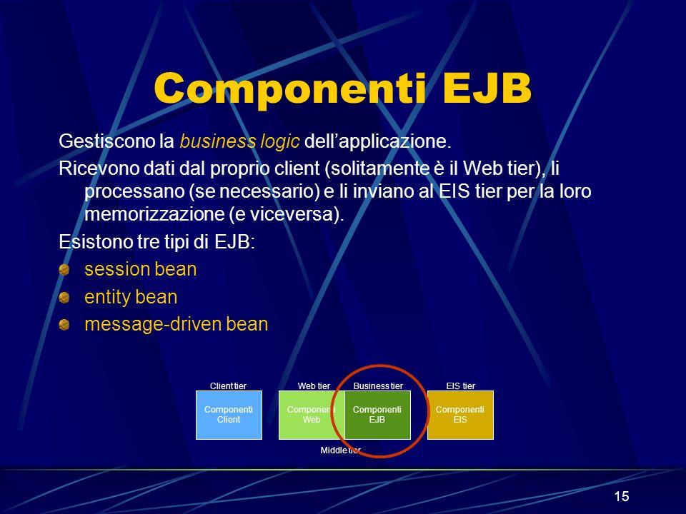 15 Componenti EJB Gestiscono la business logic dellapplicazione. Ricevono dati dal proprio client (solitamente è il Web tier), li processano (se neces