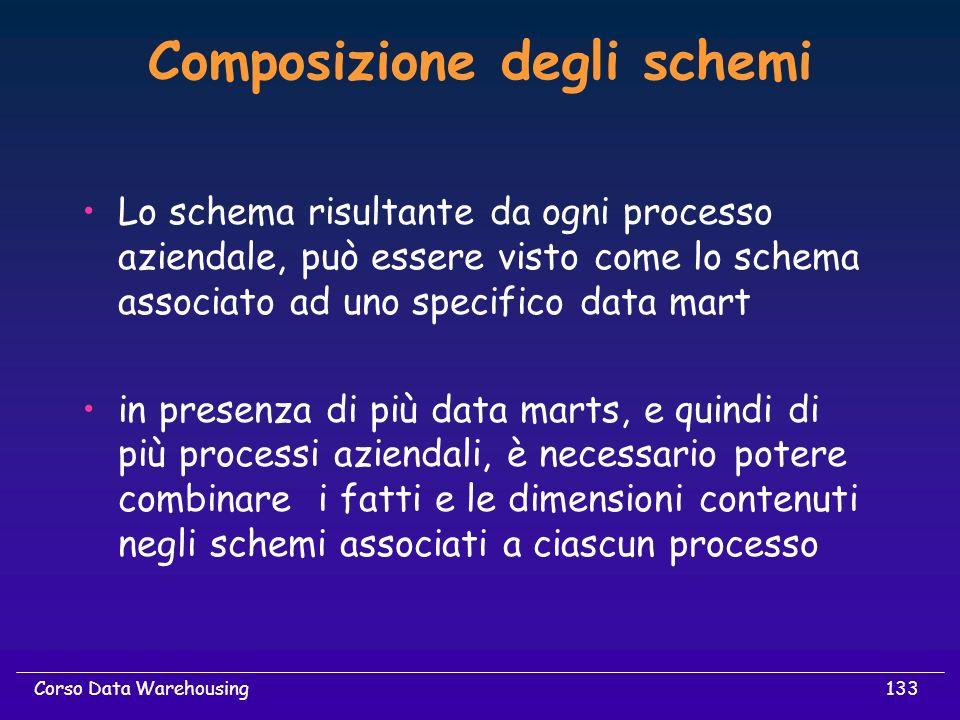 133Corso Data Warehousing Composizione degli schemi Lo schema risultante da ogni processo aziendale, può essere visto come lo schema associato ad uno