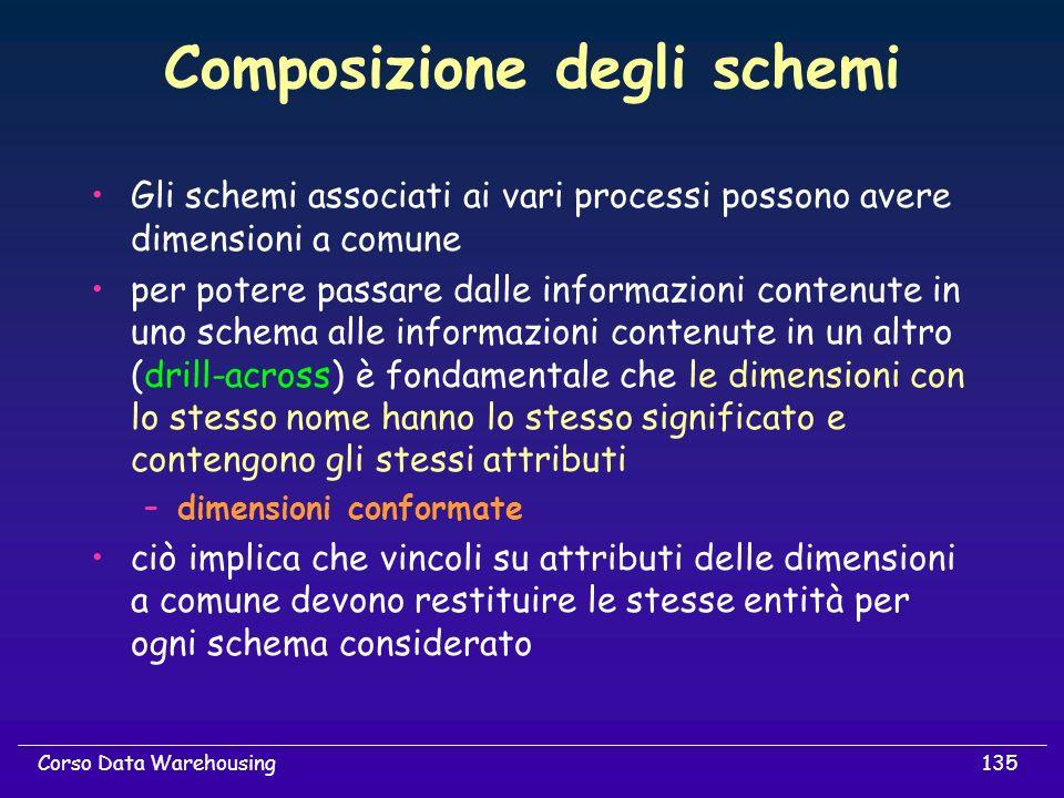 135Corso Data Warehousing Composizione degli schemi Gli schemi associati ai vari processi possono avere dimensioni a comune per potere passare dalle i