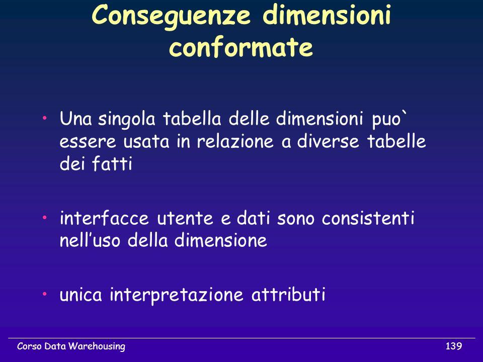 139Corso Data Warehousing Conseguenze dimensioni conformate Una singola tabella delle dimensioni puo` essere usata in relazione a diverse tabelle dei