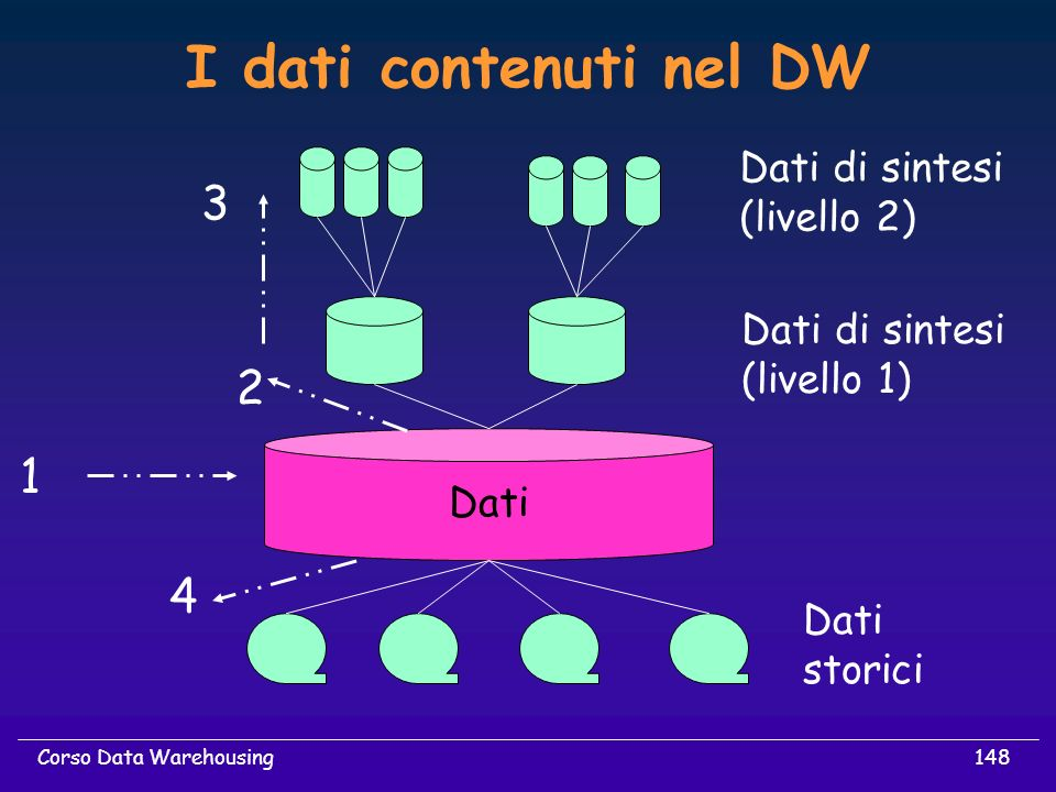 148Corso Data Warehousing I dati contenuti nel DW Dati storici Dati di sintesi (livello 1) Dati di sintesi (livello 2) 1 2 3 4