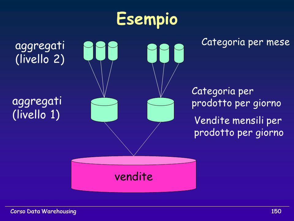 150Corso Data Warehousing Esempio vendite aggregati (livello 1) aggregati (livello 2) Categoria per prodotto per giorno Vendite mensili per prodotto p