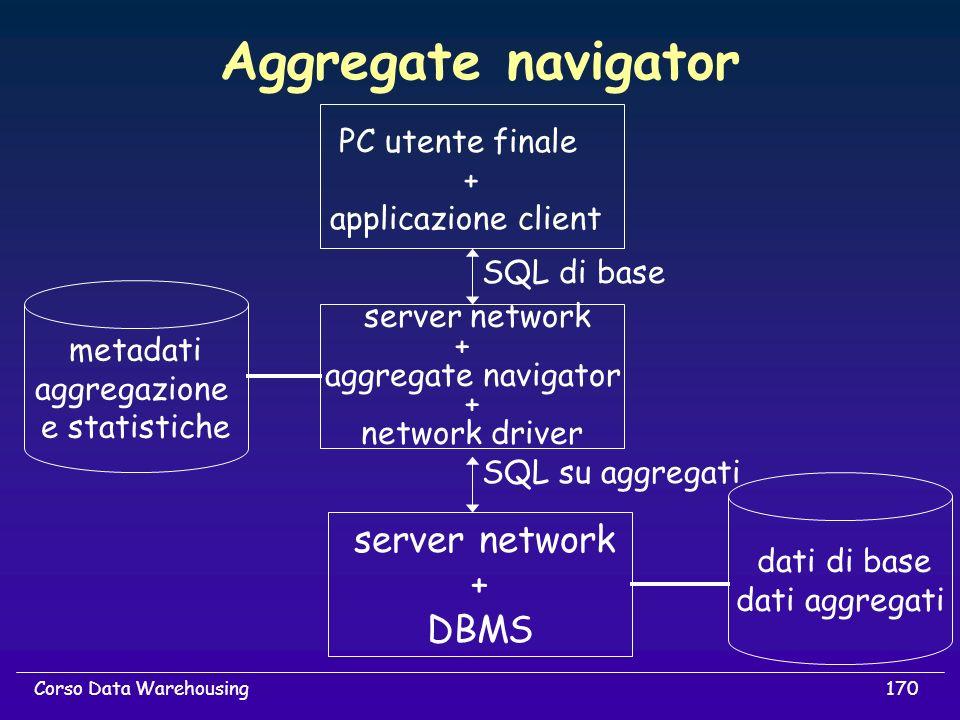 170Corso Data Warehousing Aggregate navigator server network + aggregate navigator + network driver server network + DBMS metadati aggregazione e stat