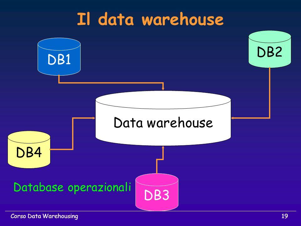 19Corso Data Warehousing Il data warehouse DB4 DB1 DB3 DB2 Data warehouse Database operazionali