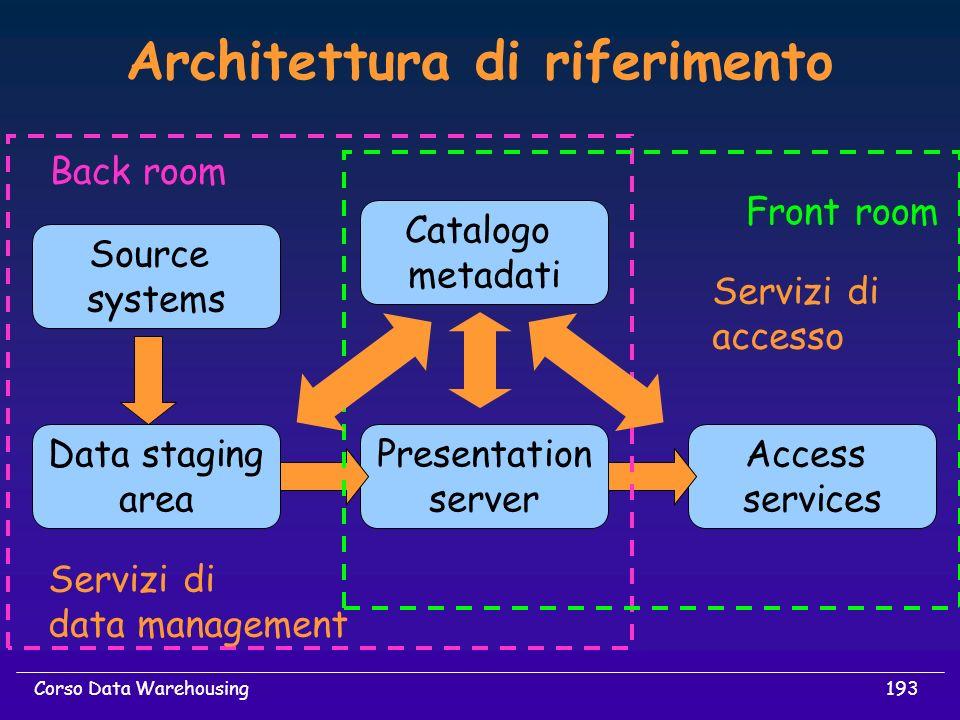 193Corso Data Warehousing Architettura di riferimento Access services Source systems Presentation server Data staging area Back room Front room Catalo