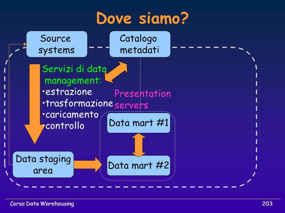 203Corso Data Warehousing Dove siamo? Source systems Data mart #2 Data staging area Catalogo metadati Servizi di data management: estrazione trasforma