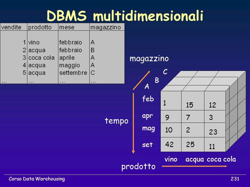231Corso Data Warehousing DBMS multidimensionali prodotto magazzino tempo vinoacquacoca cola mag apr feb set C B A 1512 1 42 10 9 25 2 7 11 23 3
