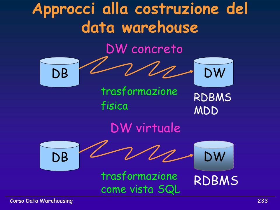 233Corso Data Warehousing Approcci alla costruzione del data warehouse DW concreto DB DW RDBMS MDD trasformazione fisica DB DW RDBMS trasformazione co