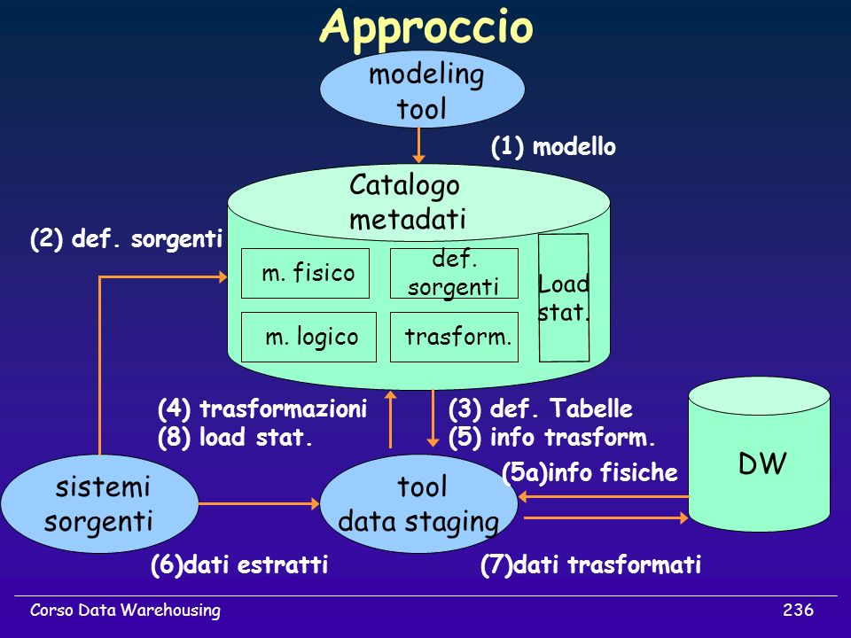 236Corso Data Warehousing Approccio modeling tool sistemi sorgenti tool data staging DW (1) modello Catalogo metadati m. fisico m. logico def. sorgent