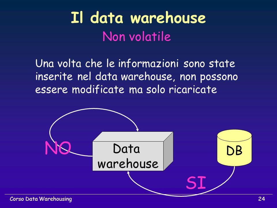 24Corso Data Warehousing Non volatile Una volta che le informazioni sono state inserite nel data warehouse, non possono essere modificate ma solo rica