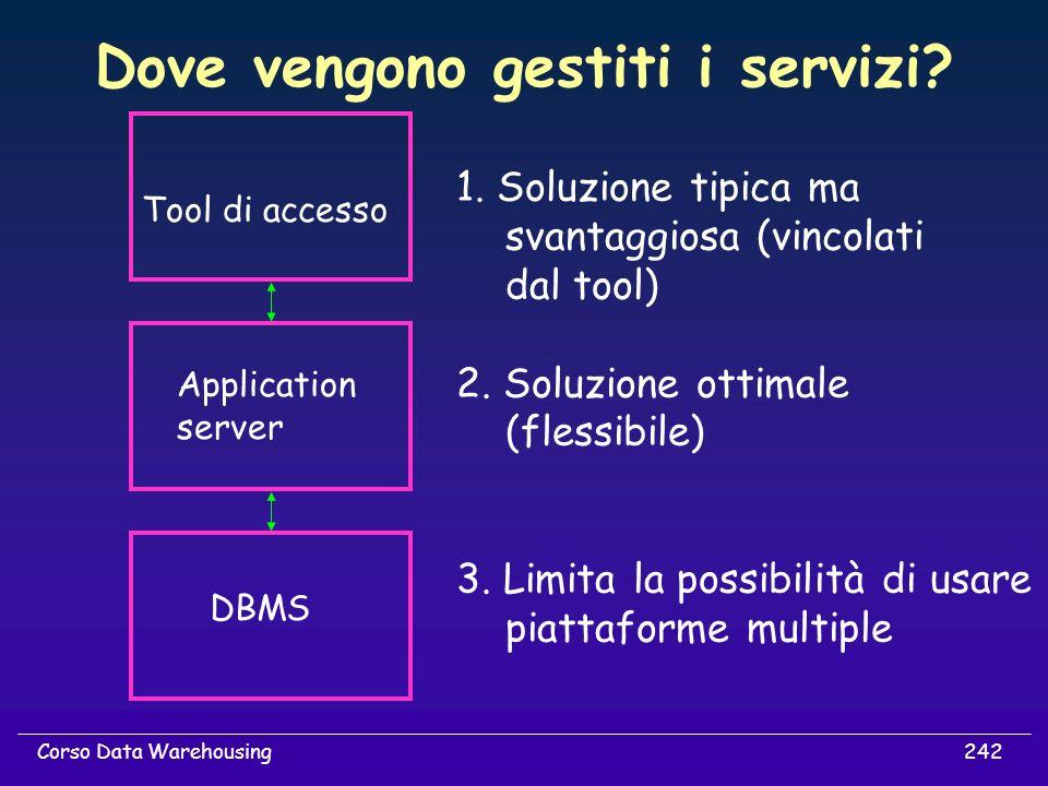 242Corso Data Warehousing Dove vengono gestiti i servizi? Tool di accesso Application server DBMS 1. Soluzione tipica ma svantaggiosa (vincolati dal t
