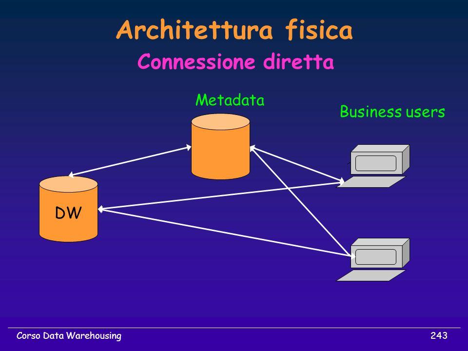 243Corso Data Warehousing Architettura fisica Connessione diretta DW Metadata Business users