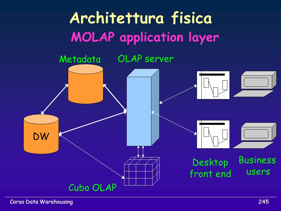 245Corso Data Warehousing Architettura fisica DW Metadata OLAP server Business users Desktop front end MOLAP application layer Cubo OLAP