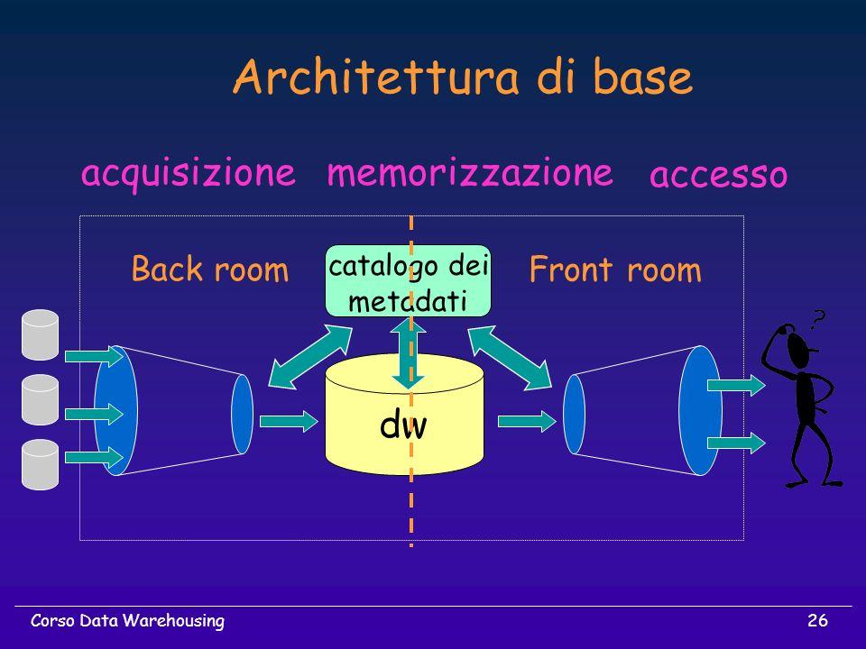 26Corso Data Warehousing dw acquisizionememorizzazione accesso Architettura di base Back room Front room catalogo dei metadati