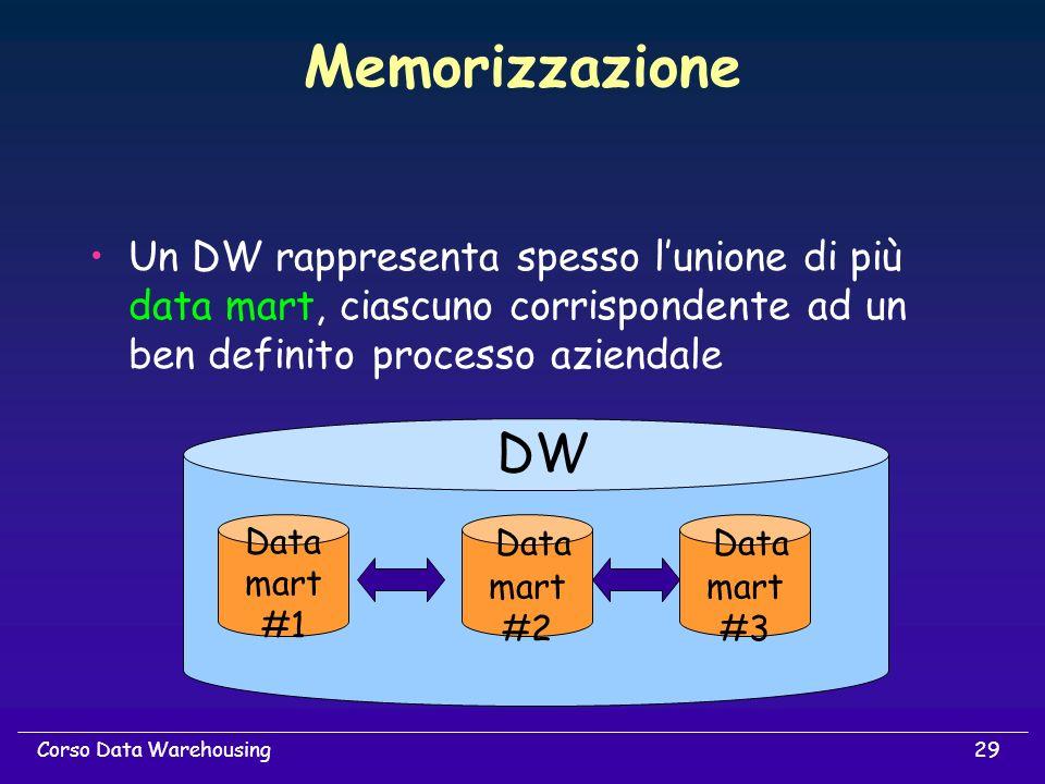 29Corso Data Warehousing Memorizzazione Un DW rappresenta spesso lunione di più data mart, ciascuno corrispondente ad un ben definito processo azienda