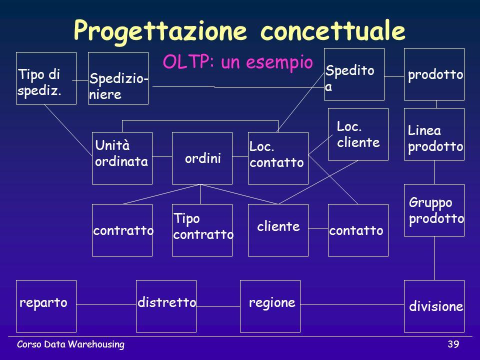 39Corso Data Warehousing Progettazione concettuale OLTP: un esempio contratto Tipo contratto cliente contattoordini Unità ordinata repartoregionedistr