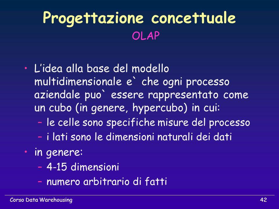 42Corso Data Warehousing Progettazione concettuale OLAP Lidea alla base del modello multidimensionale e` che ogni processo aziendale puo` essere rappr