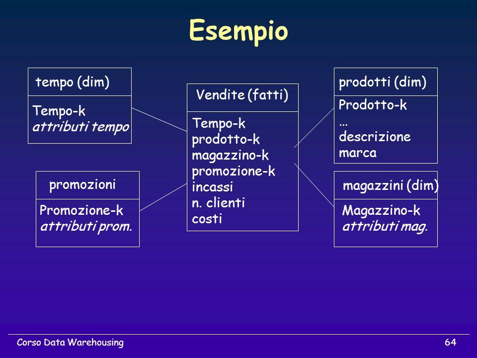 64Corso Data Warehousing Esempio Tempo-k prodotto-k magazzino-k promozione-k incassi n. clienti costi Vendite (fatti) prodotti (dim) magazzini (dim) t