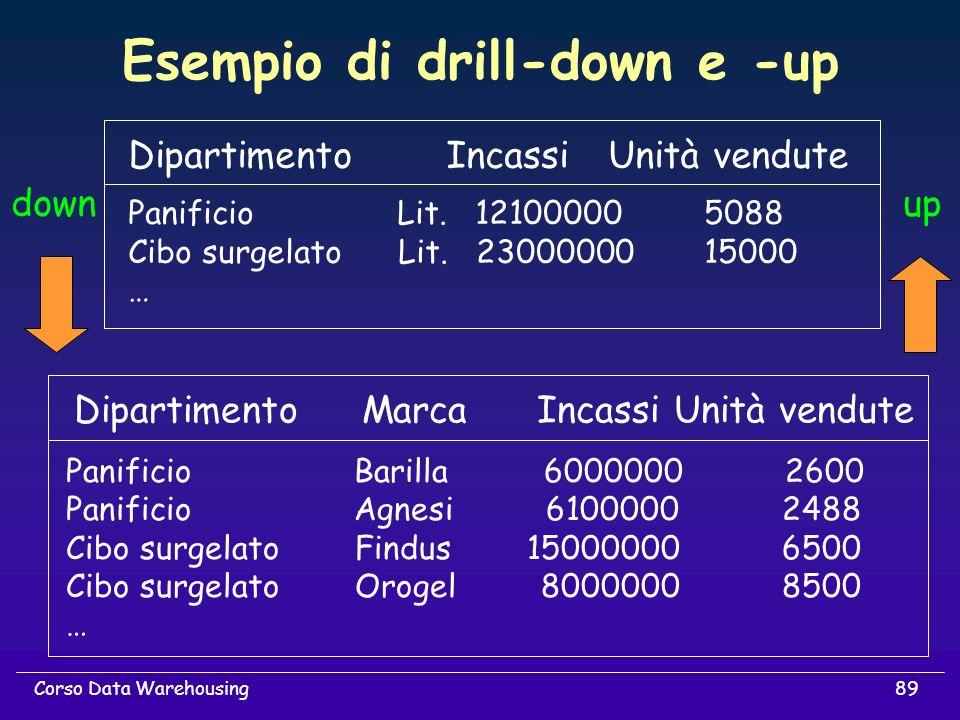 89Corso Data Warehousing Esempio di drill-down e -up Dipartimento IncassiUnità vendute Panificio Lit. 121000005088 Cibo surgelato Lit. 2300000015000 …