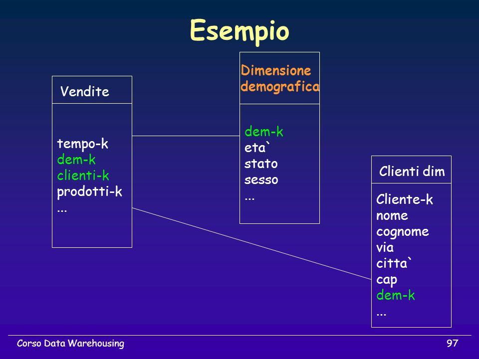 97Corso Data Warehousing Esempio dem-k eta` stato sesso... Dimensione demografica Cliente-k nome cognome via citta` cap dem-k... Clienti dim tempo-k d