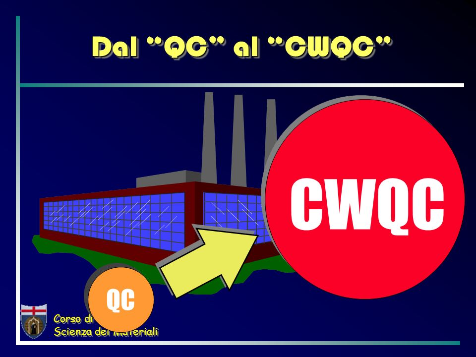 Corso di Laurea in Scienza dei Materiali Dal QC al CWQC QC CWQC