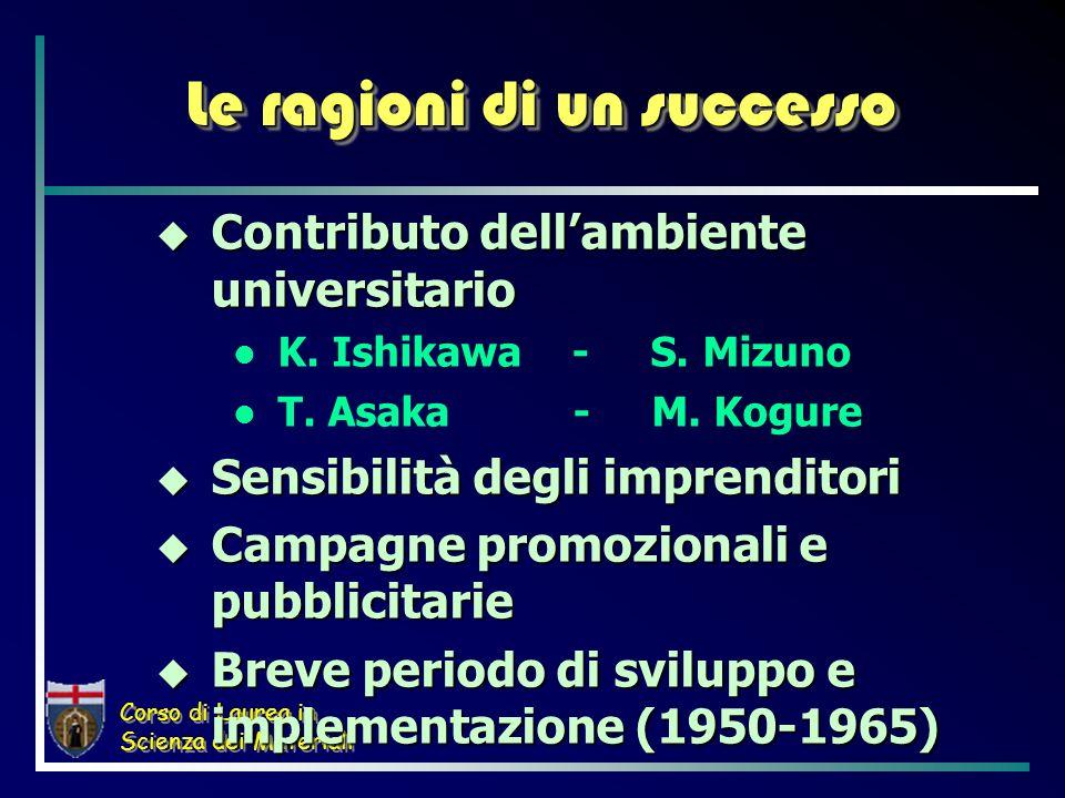 Corso di Laurea in Scienza dei Materiali Le ragioni di un successo Contributo dellambiente universitario Contributo dellambiente universitario K. Ishi