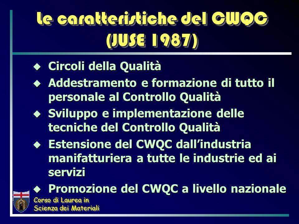Corso di Laurea in Scienza dei Materiali Le caratteristiche del CWQC (JUSE 1987) Circoli della Qualità Circoli della Qualità Addestramento e formazion