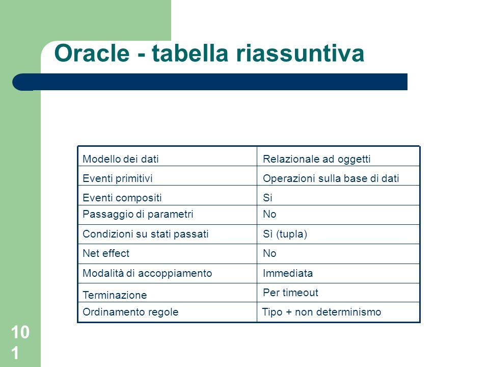 101 Oracle - tabella riassuntiva Per timeout Terminazione ImmediataModalità di accoppiamento NoNet effect Sì (tupla)Condizioni su stati passati NoPassaggio di parametri SiEventi compositi Operazioni sulla base di datiEventi primitivi Relazionale ad oggettiModello dei dati Ordinamento regoleTipo + non determinismo