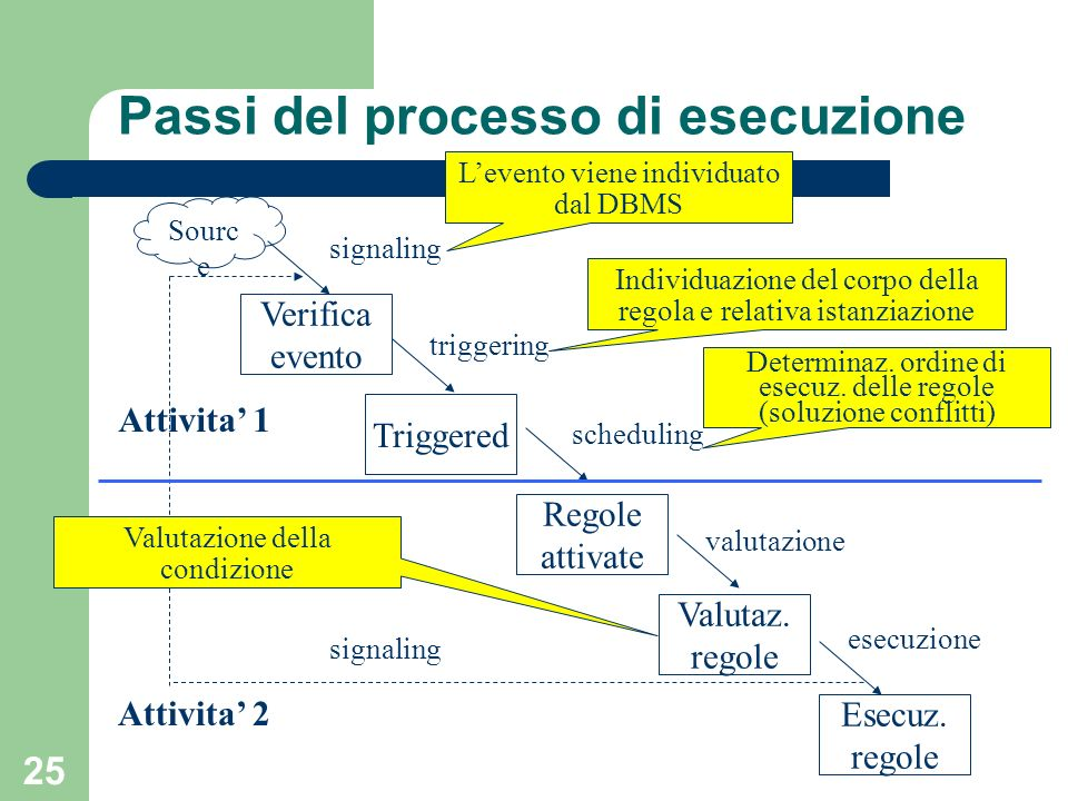 25 Passi del processo di esecuzione Sourc e Verifica evento Triggered Regole attivate Valutaz.