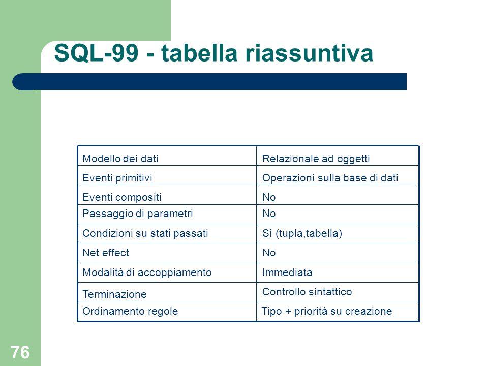 76 SQL-99 - tabella riassuntiva Controllo sintattico Terminazione ImmediataModalità di accoppiamento NoNet effect Sì (tupla,tabella)Condizioni su stati passati NoPassaggio di parametri NoEventi compositi Operazioni sulla base di datiEventi primitivi Relazionale ad oggettiModello dei dati Ordinamento regoleTipo + priorità su creazione