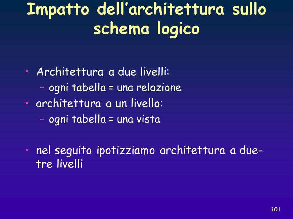 101 Impatto dellarchitettura sullo schema logico Architettura a due livelli: –ogni tabella = una relazione architettura a un livello: –ogni tabella =